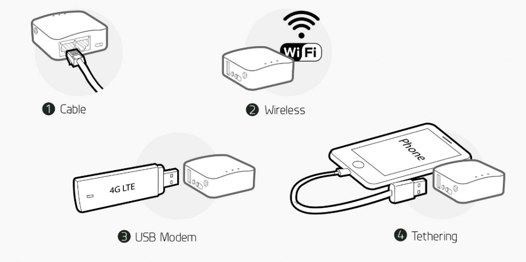Why You Should Keep a Mini VPN Router in Your Bag |