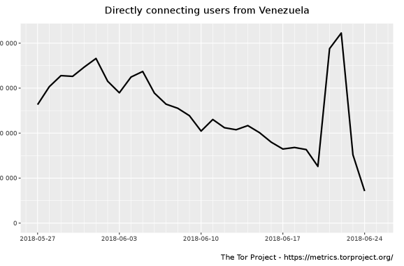 Venezuela Blocks Tor Project to Prevent Access to News