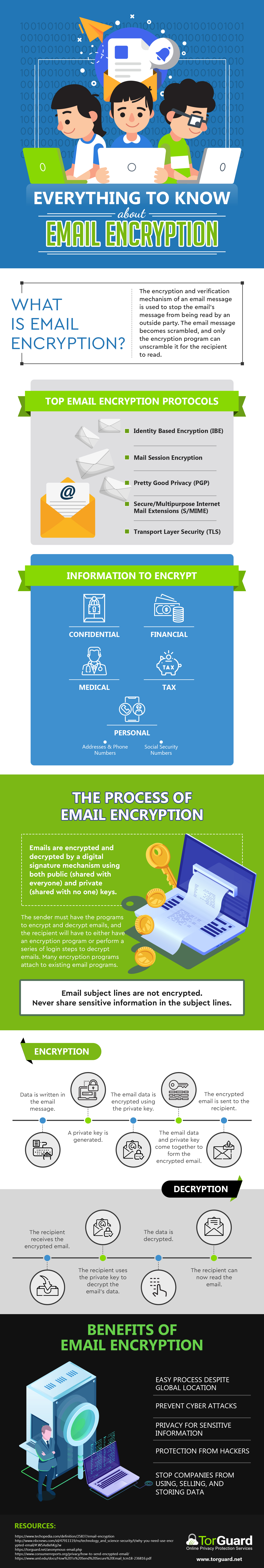 Infographic - Everything to Know About Email Encryption