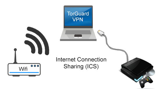 How to Share VPN Service with PS3, Xbox, or Smart TV Devices |